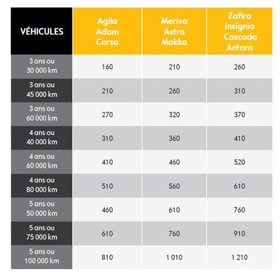 Extension de garantie Opel EGO - Véhicules de tourisme